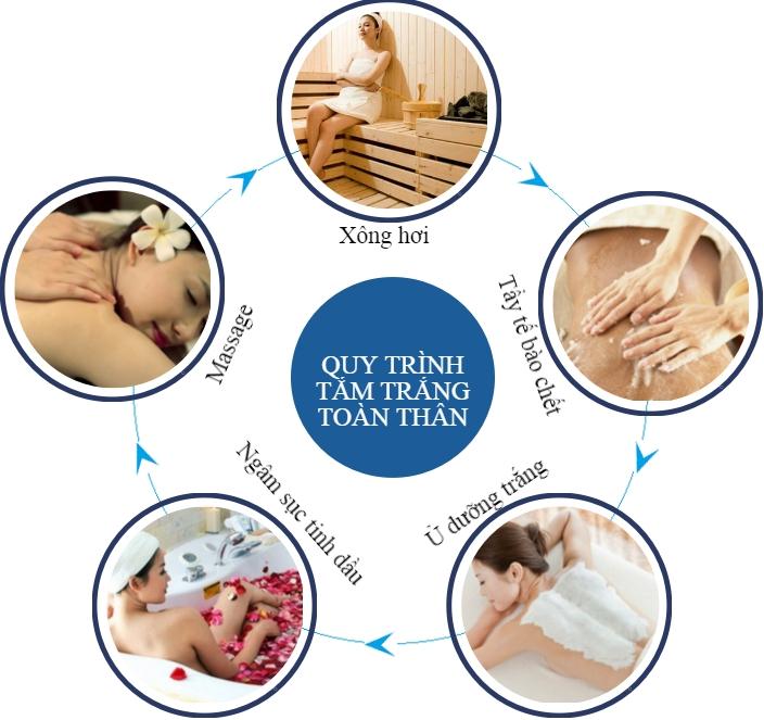 Quy trình tắm trắng toàn thân bằng sữa non và tinh chất nano